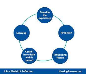 Johns Model Of Reflection