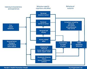 Penders Health Promotion Model