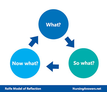 Rolfe Reflective Model