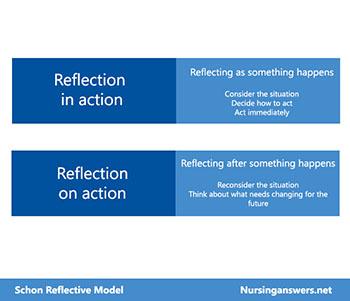 Schon Reflective Model