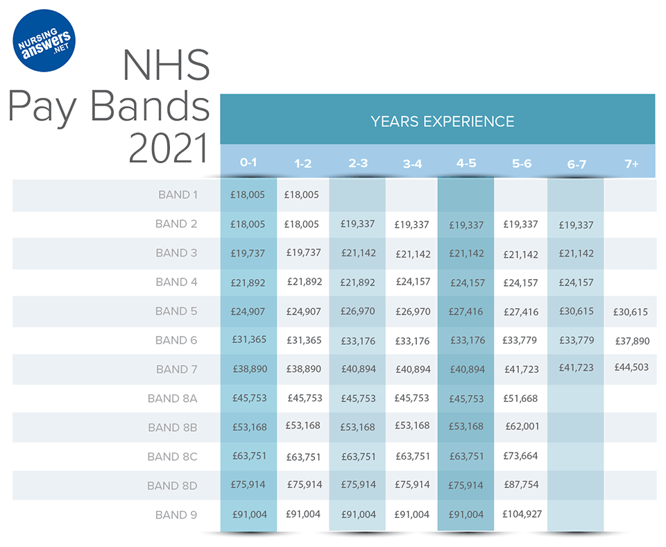 nhs nursing pay bands table
