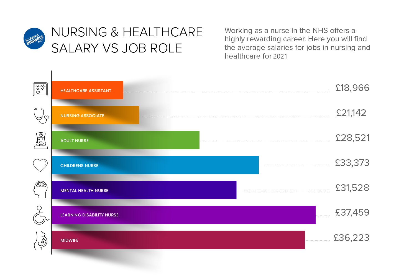 salaries for nursing graph