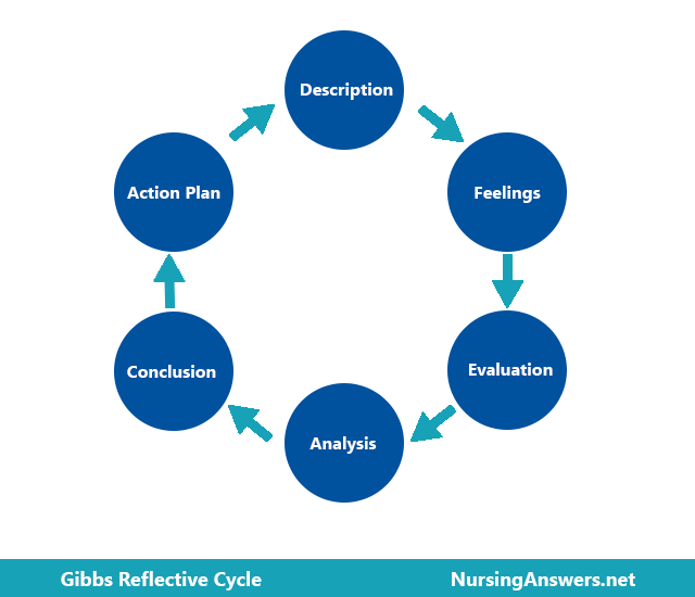 six stages of gibbs reflective cycle