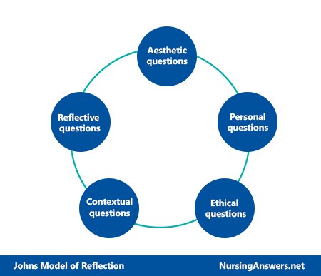 johns model of reflection