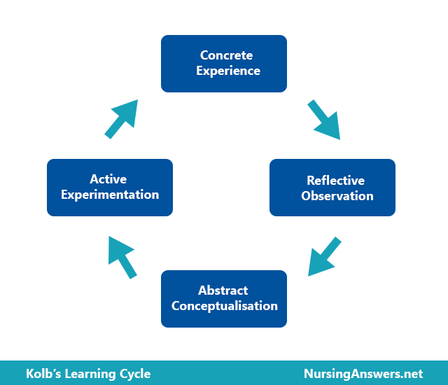 kolbs learning cycle